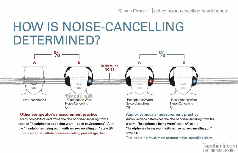 Tai nghe chong on Noise Cancelling dep